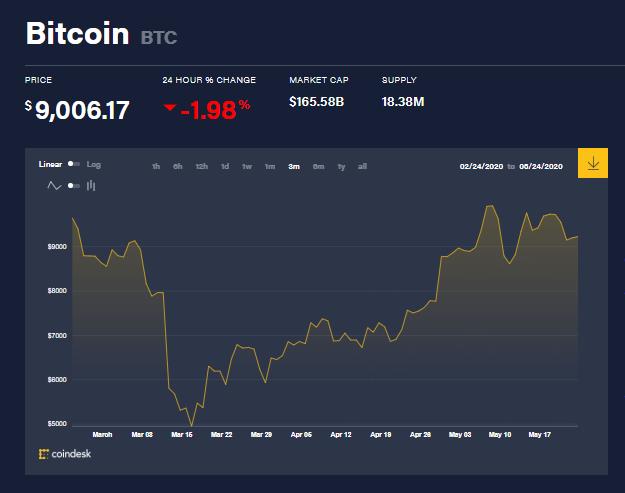 Gráfica del precio de Bitcoin en los últimos tres meses. Fuente: Coindesk