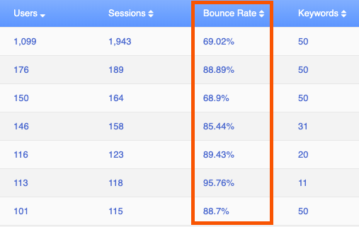see bounce rate for site pages in authority labs