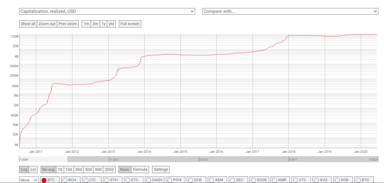 Capitalización realizada de Bitcoin. Fuente: Coin Metrics