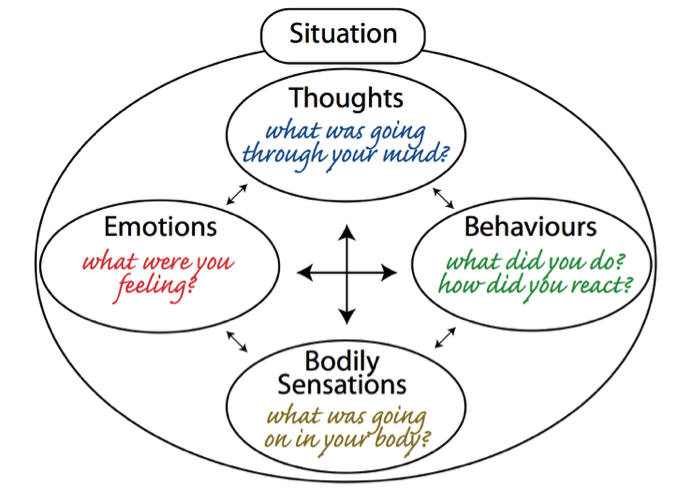 cognitive behavioral therapy diagram
