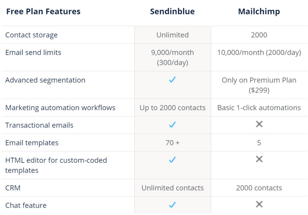 Sendinblue vs Mailchimp - Hướng dẫn hoàn chỉnh 2020 2