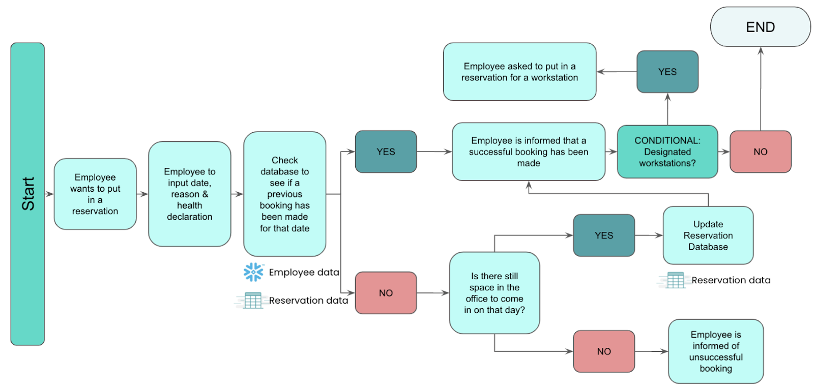 The workflow for making an office reservation