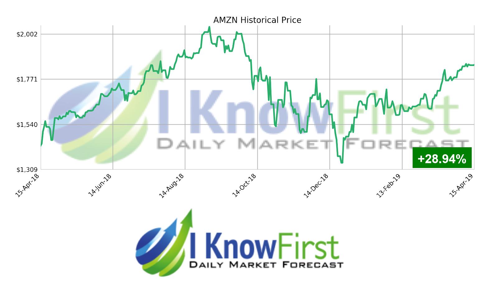 AMZN Stock Forecast: Amazon Set to Shine in 2020