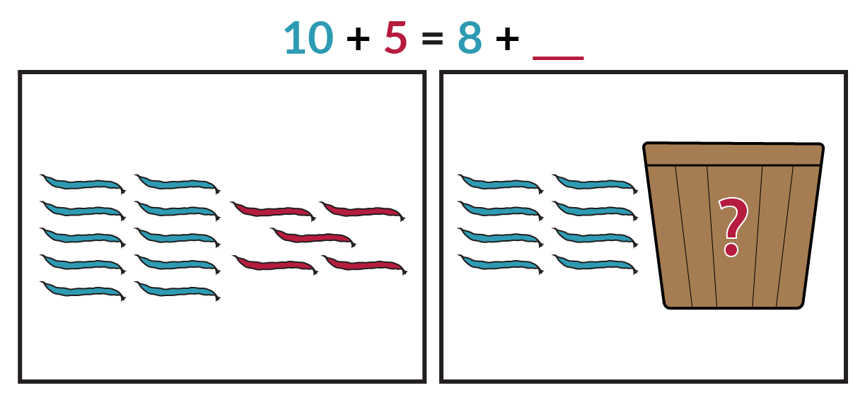 The picture on the left shows 10 blue beans and 5 red beans. The picture on the right shows 8 blue beans and a basket with an unknown number of red beans. The equation is blue 10 + red 5 = blue 8 + red blank.