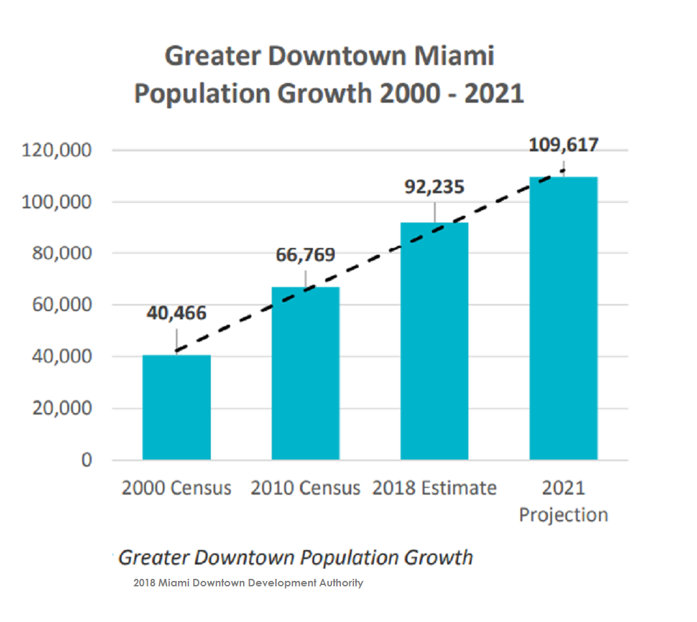 Population chart of Greater Downtown Miami by DDA