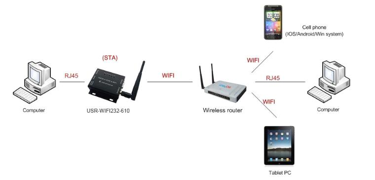 Wired-Wireless-only-for-610-STA.jpg