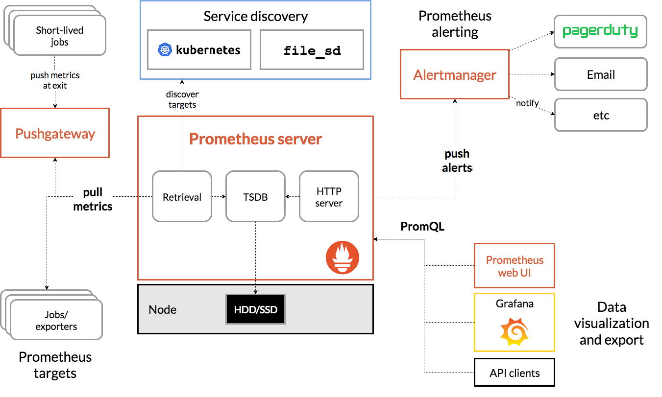 Reference architecture diagram depicting Prometheus' setup and integrations