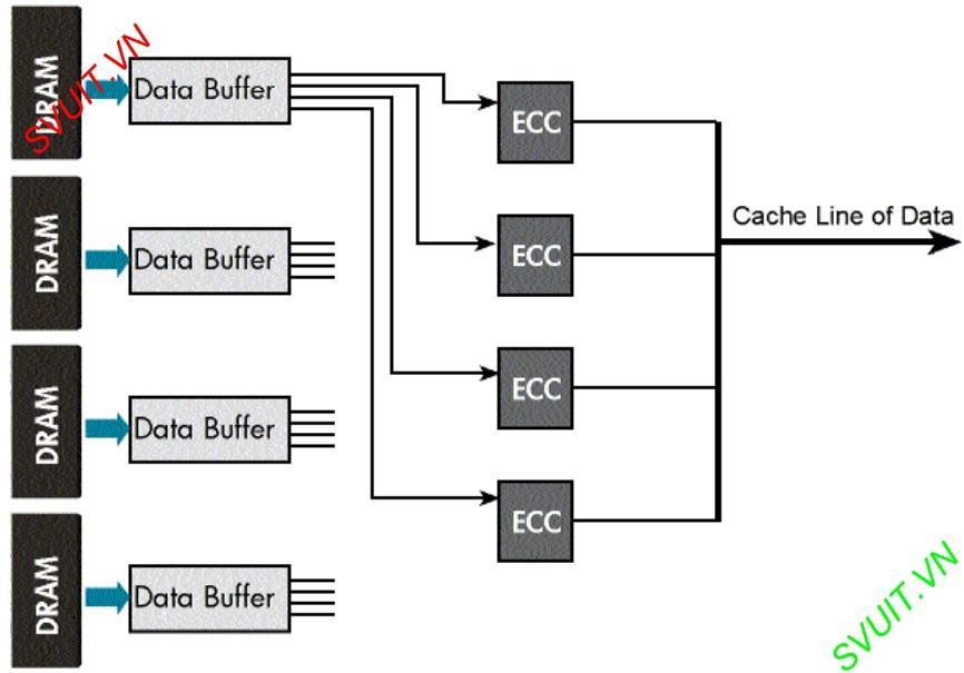 SDDC - Single Device Data Correction