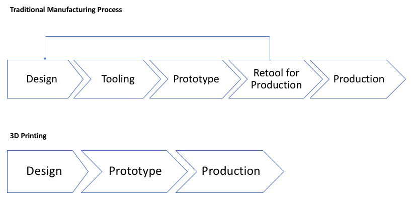 3D printing and transitioning to high volume manufacturing and automation