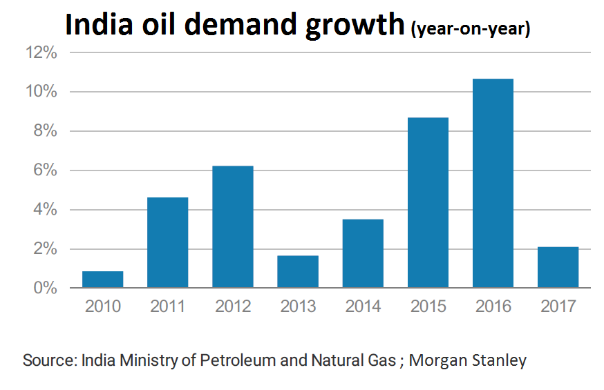 Image result for India's oil demand