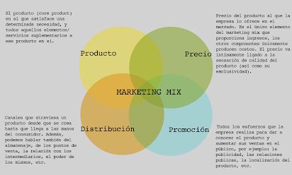 1 Marketing Mix Y Nuevo Marketing Mix