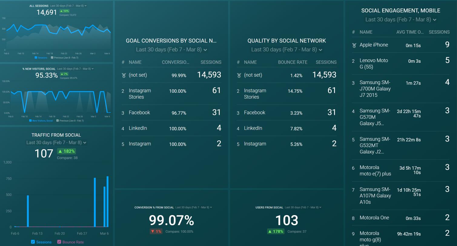 Social Media Metrics Dashboard example