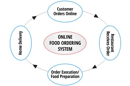 Learn The Strategies To Empower Your Food Delivery Business 2