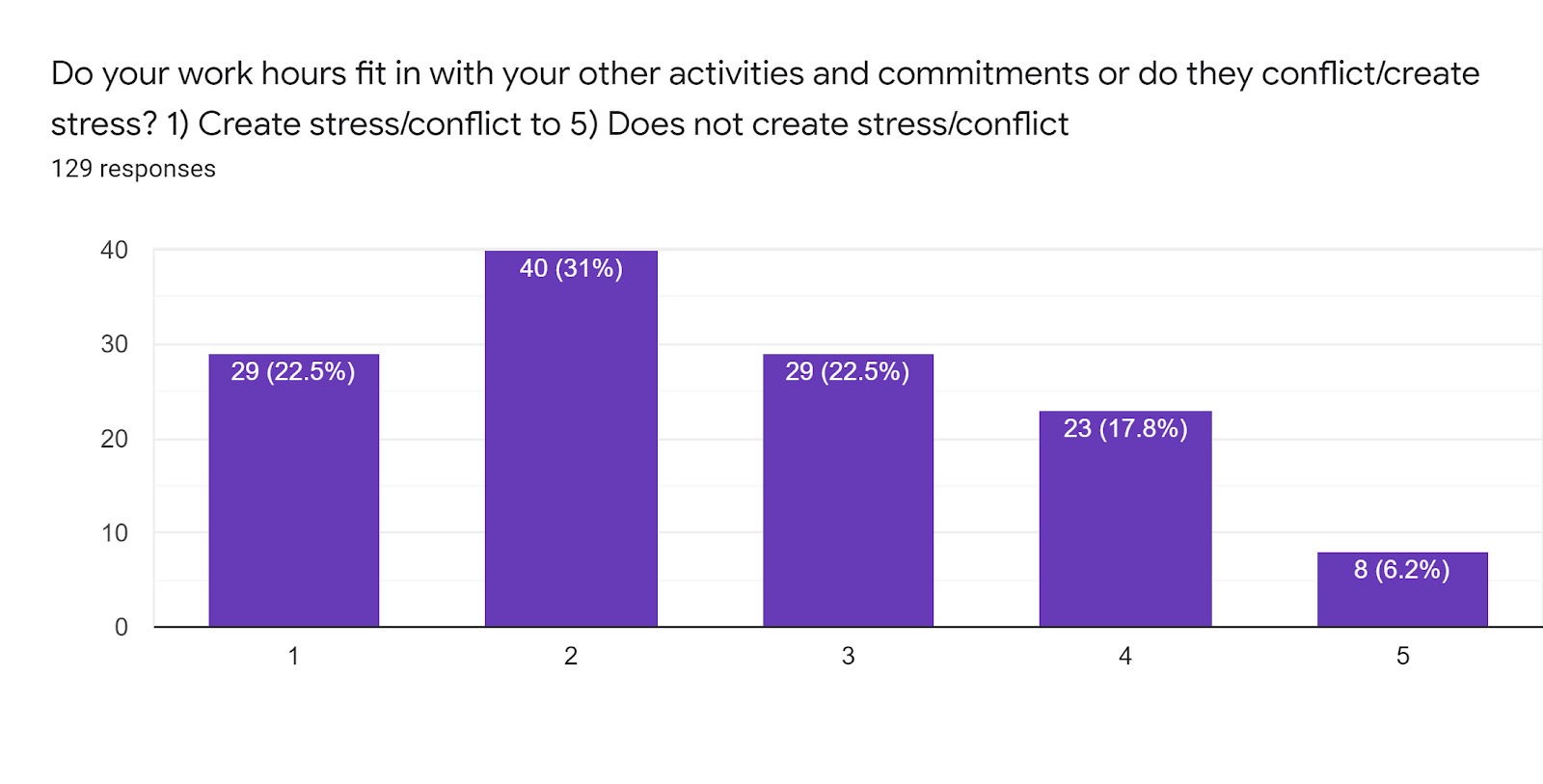Forms response chart. Question title: Do your work hours fit in with your other activities and commitments or do they conflict/create stress? 1) Create stress/conflict to 5) Does not create stress/conflict . Number of responses: 129 responses.