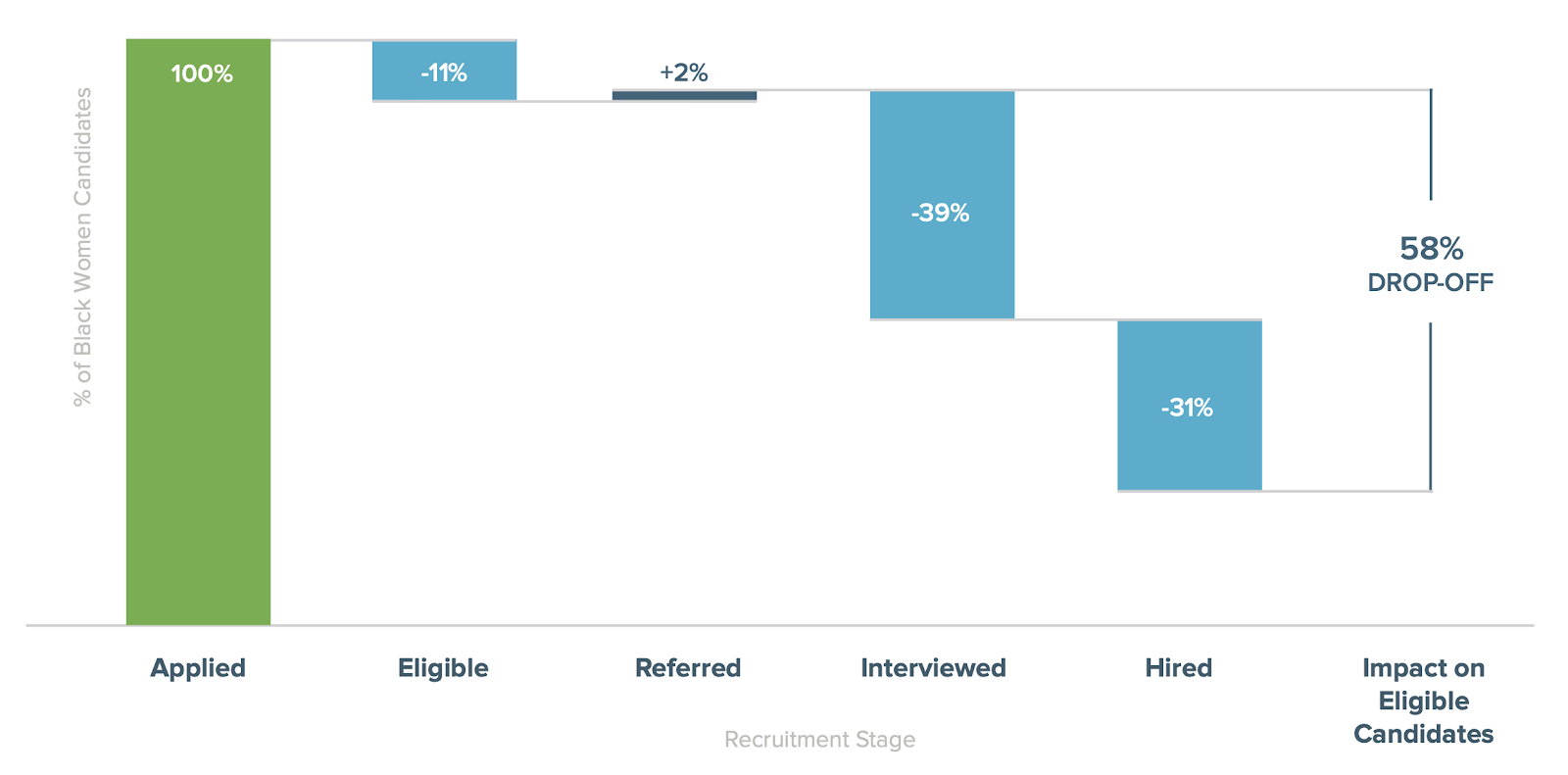 Chart: Recruitment by Stage