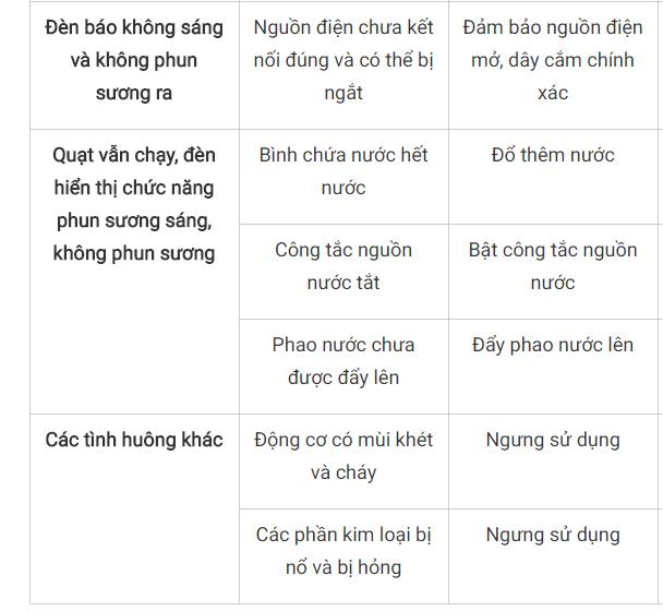 Bảng các sự cố quạt phun sương và cách sửa chữa - Linh kiện điện tử Vietnic tổng hợp