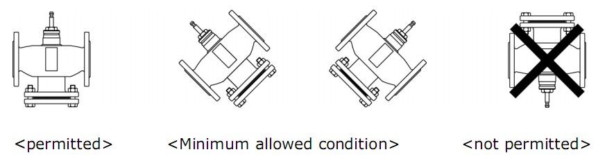 Van điều khiển tuyến tính - van analog