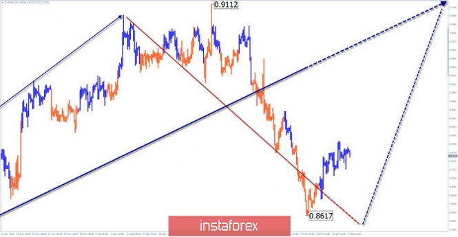 Simplified wave analysis of the currency pair EUR / GBP for February 5