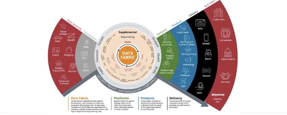 the data fabric core