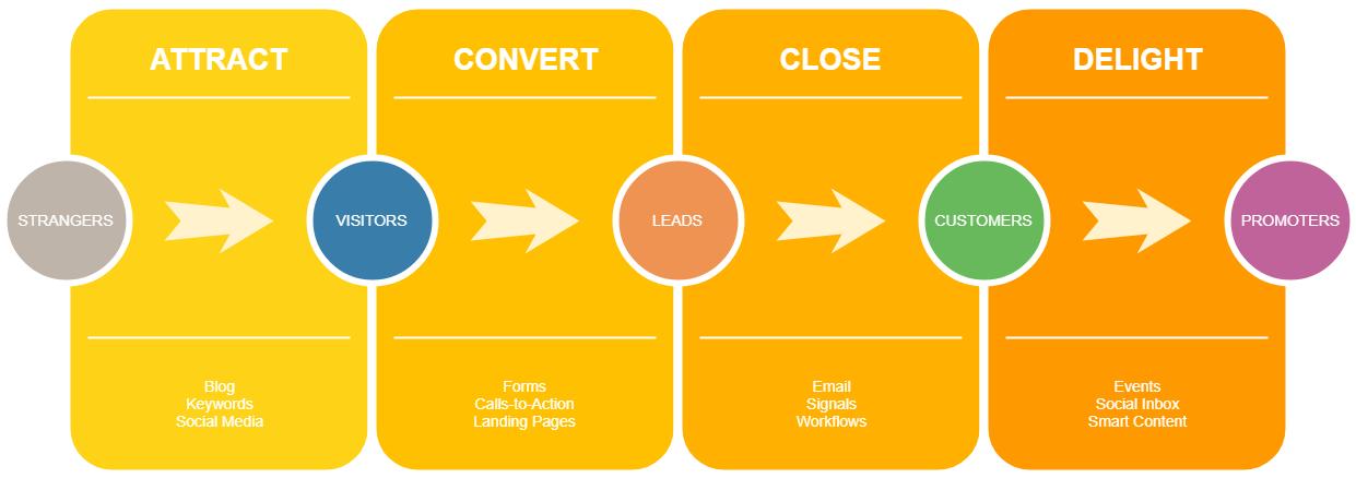 Inbound Marketing Works