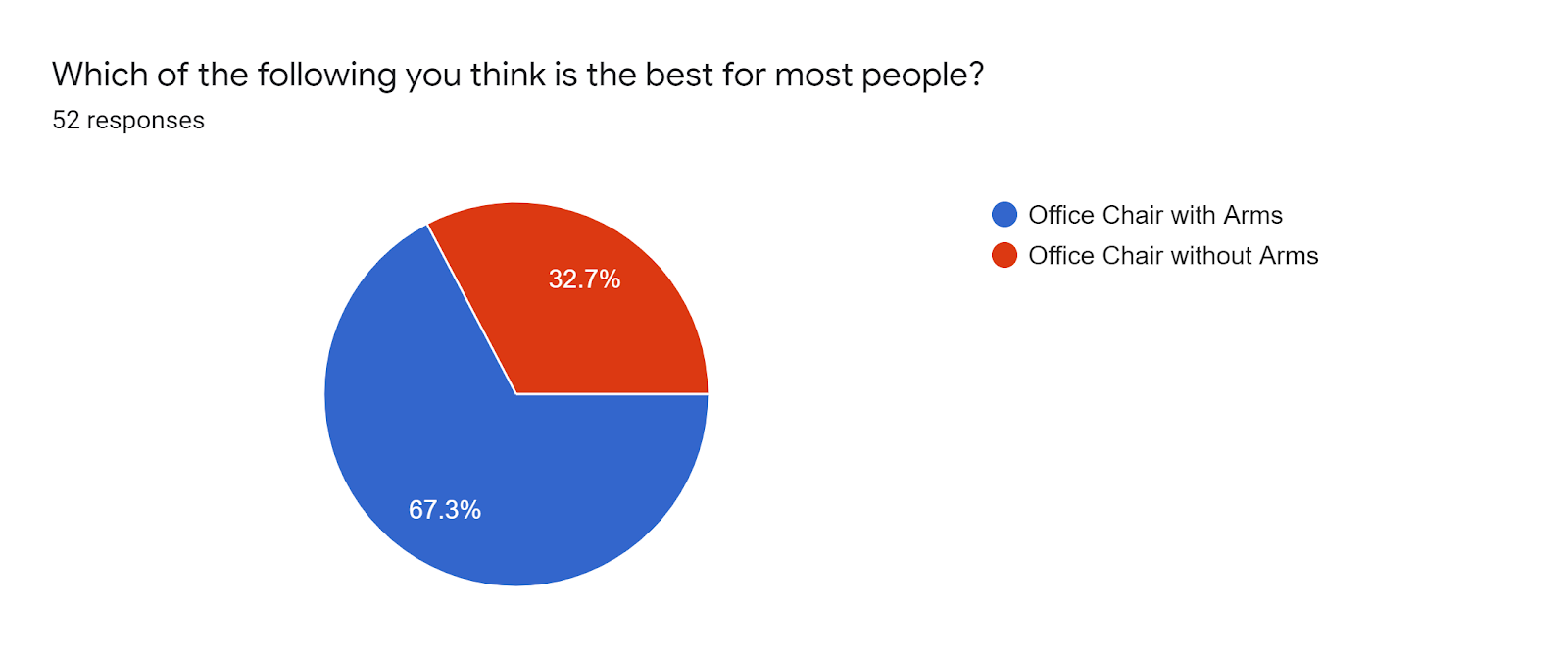 Forms response chart. Question title: Which of the following you think is the best for most people?. Number of responses: 52 responses.
