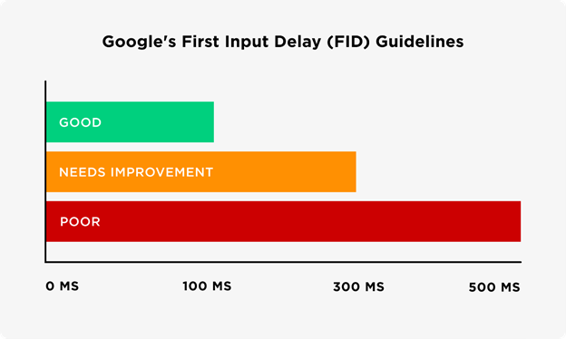 First Input Delays Google Core Web Vitals  SEOMelbourne