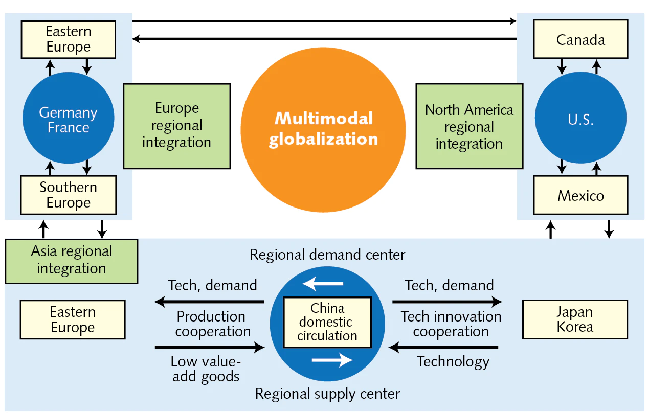 """FIGURE 2. The concept of a multimodal structure is a world divided into three parts—Europe, North America, and Asia—that interacts with each other on a regional scale. China and its """"internal circulation"""" stand at the center of Asia."""