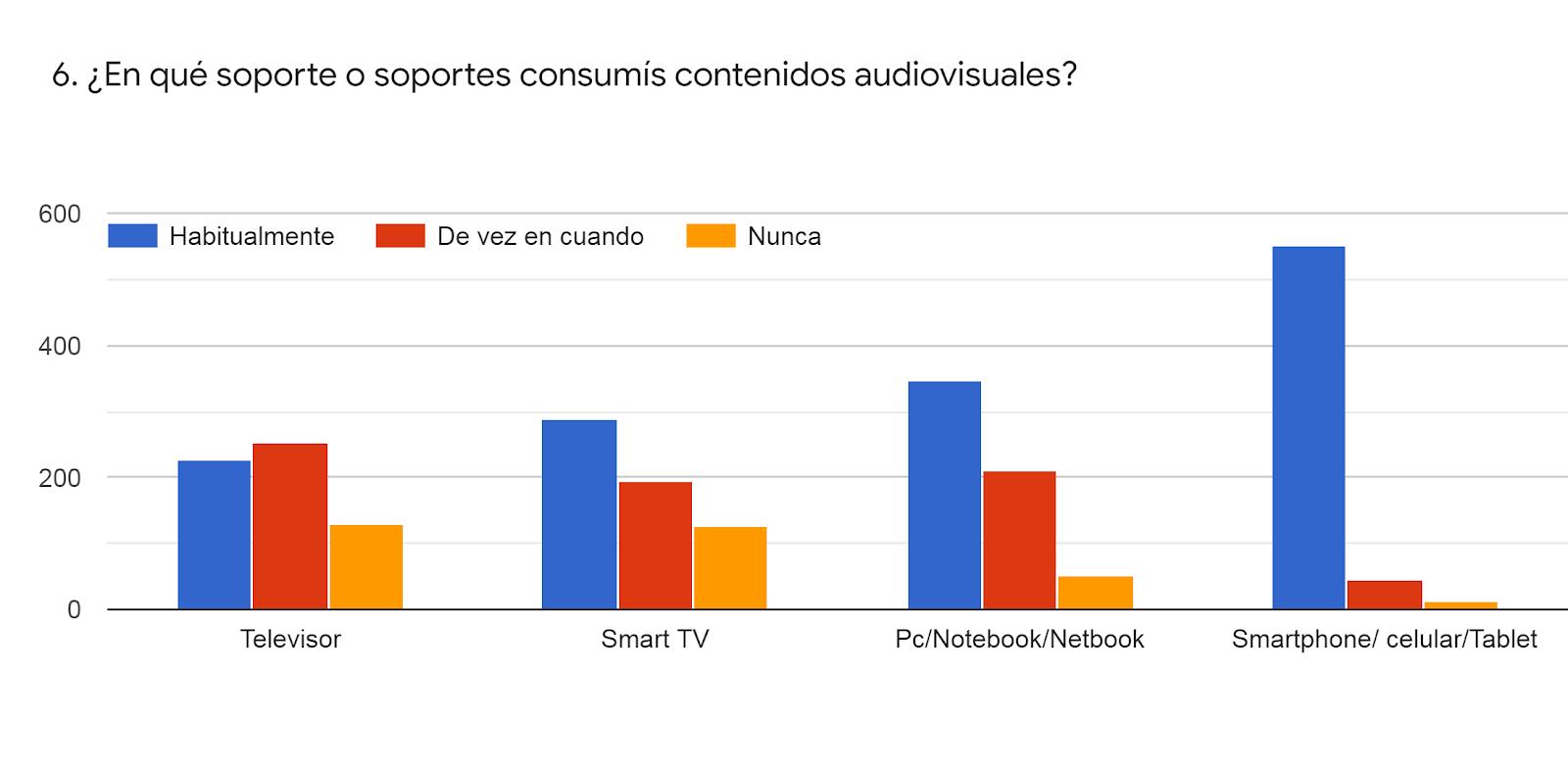 Gráfico de las respuestas de Formularios. Título de la pregunta: 6. ¿En qué soporte o soportes consumís contenidos audiovisuales?. Número de respuestas: .