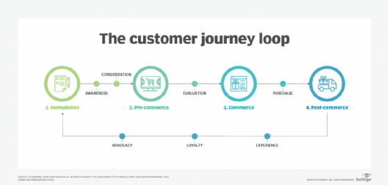 The customer journey loop
