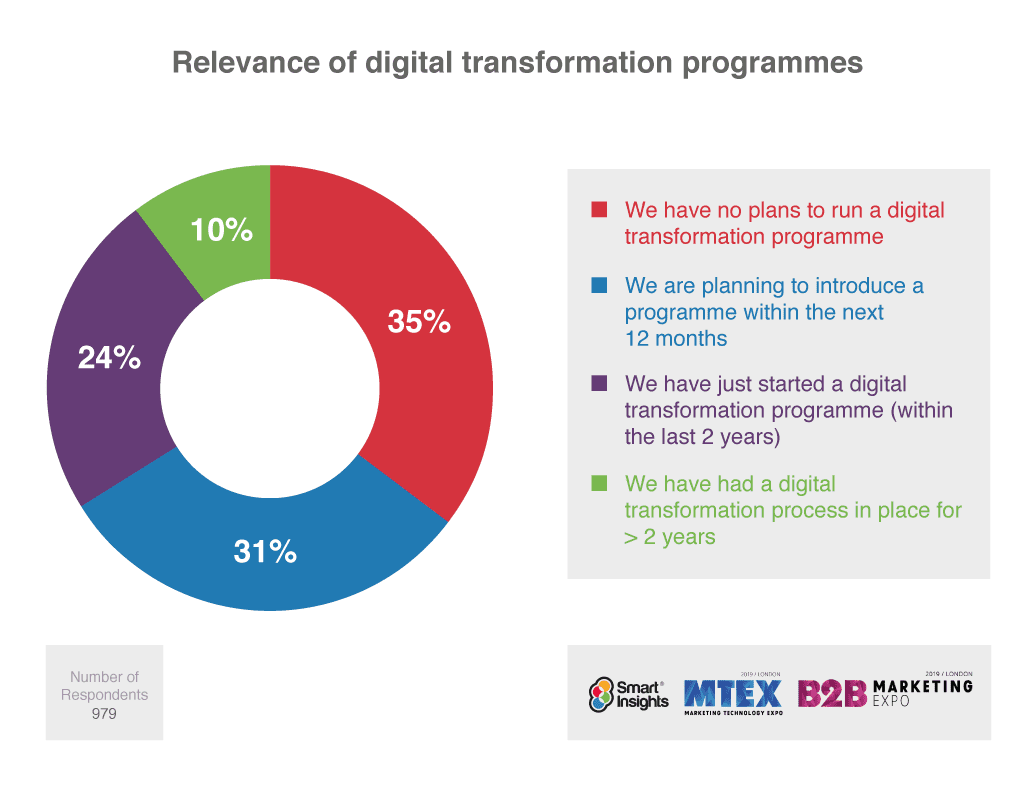 digital transformation programs digital trends 2020 visualfizz