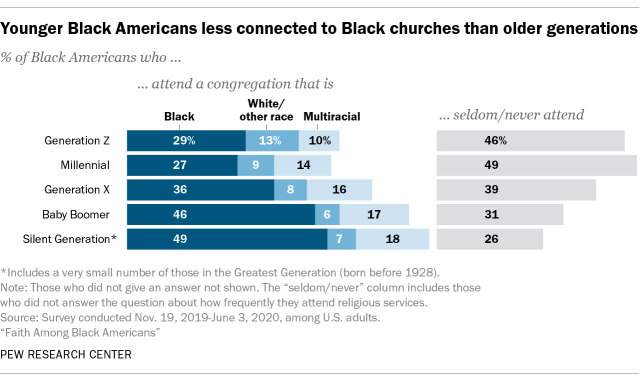 https://www.pewresearch.org/wp-content/uploads/2021/02/ft_2021.02.16_blackreligion_01.png?w=640
