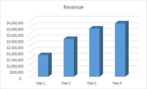 Sample Revenue Growth