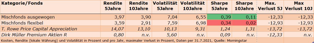 Rendite-Risiko-Vergleich Mischfonds Europa