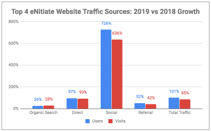 eNitiate Web stats | Top 5 Traffic Sources | Last 2 Years