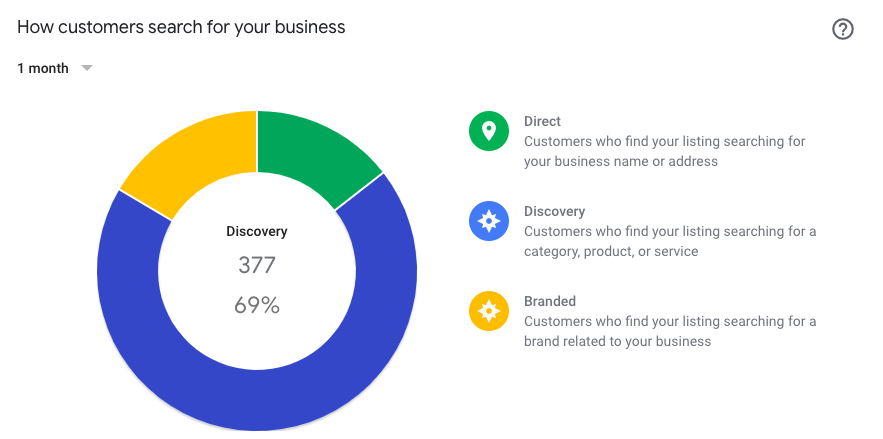 Google My Business analytics that show how customers search for your business