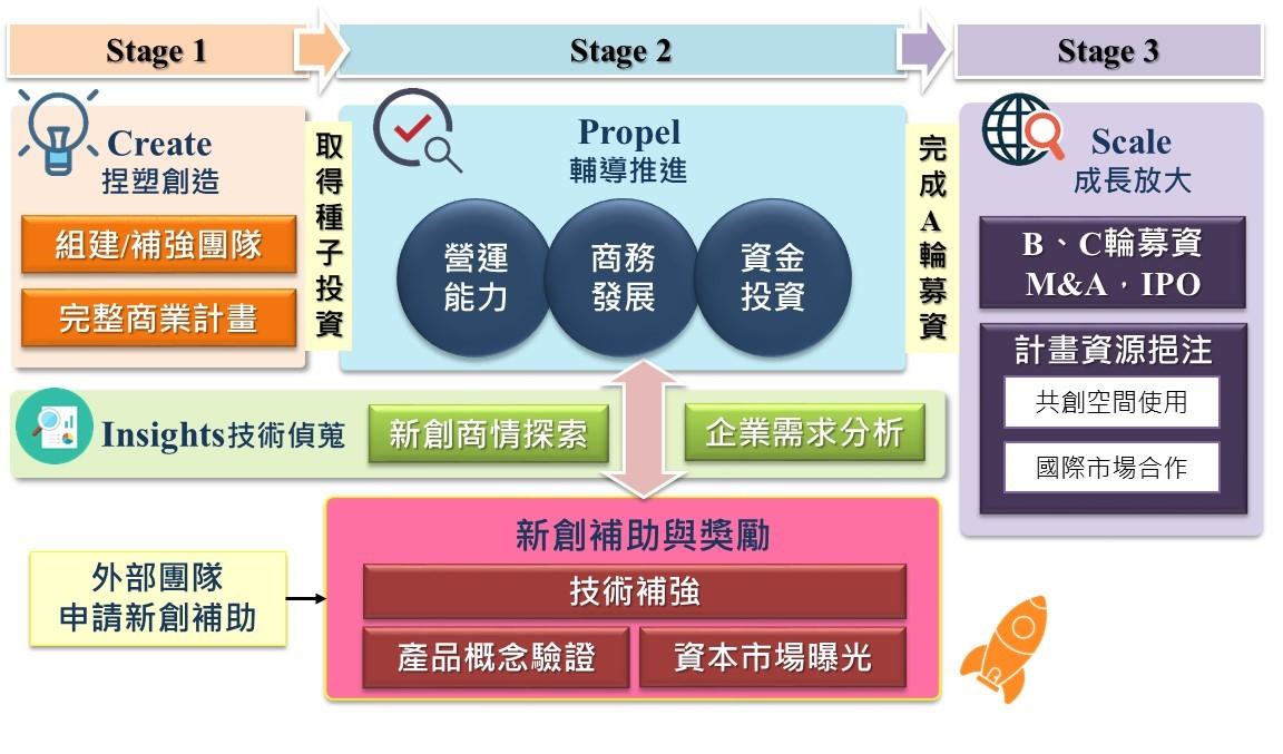 經濟部中小企業處「先進產業策略性落實計畫」,針對台灣新創發展所需,打造一個涵蓋教育、輔導、資金媒合、商機分析工具、國際市場對接等國際級加速器機制。