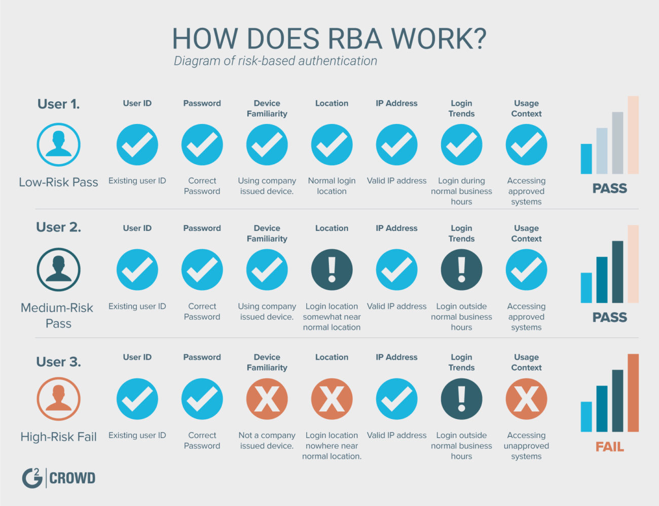 what is rba?