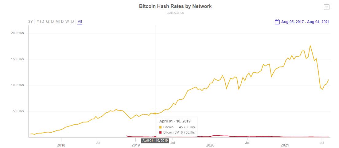 Hashrate da rede do Bitcoin x Bitcoin SV