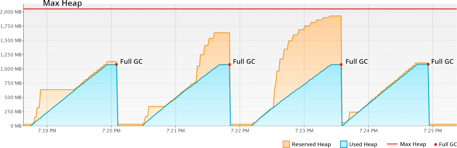 G1 medium memory usage growth