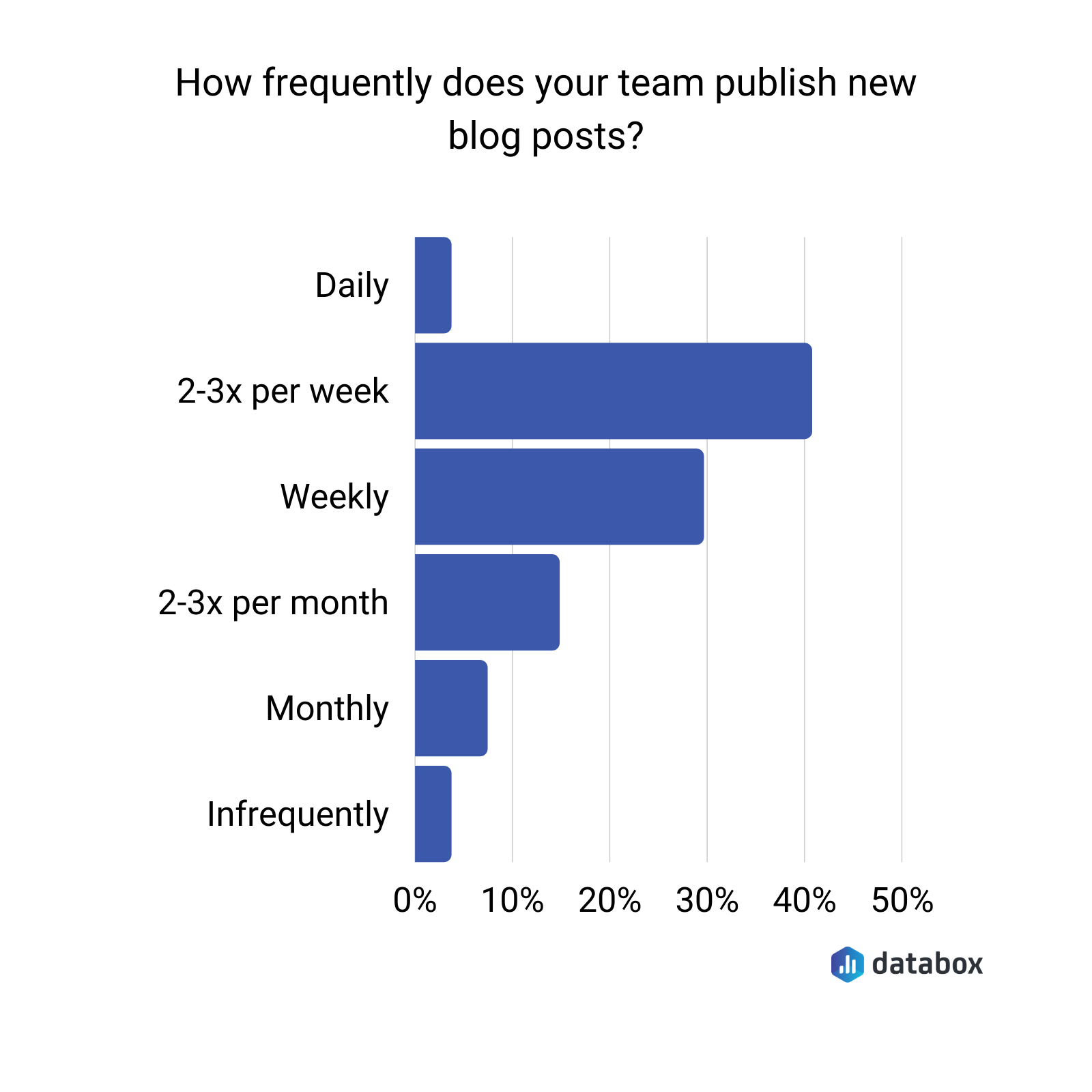 how frequently does your team publish new blog posts?