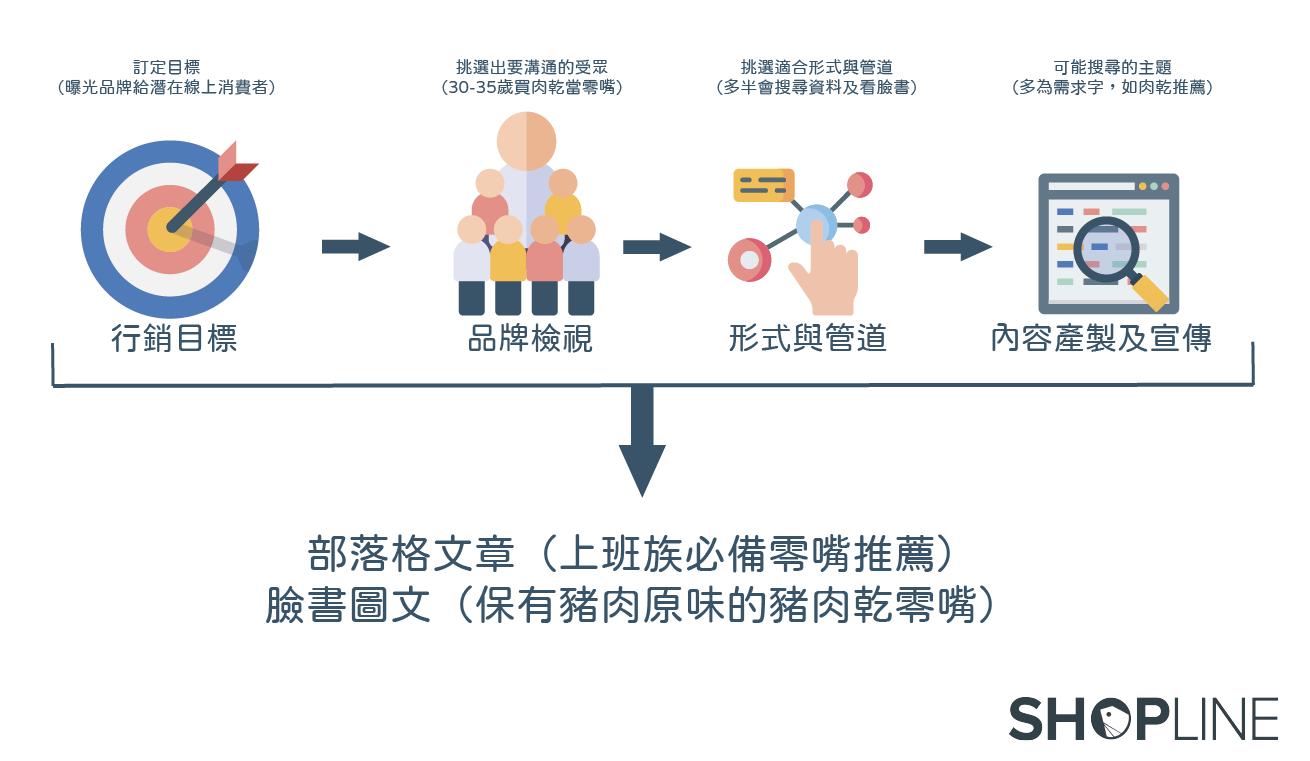 內容產製前步驟示意圖