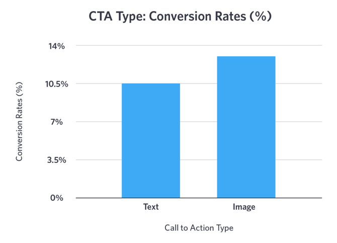 CTA type and their conversion rate statistics