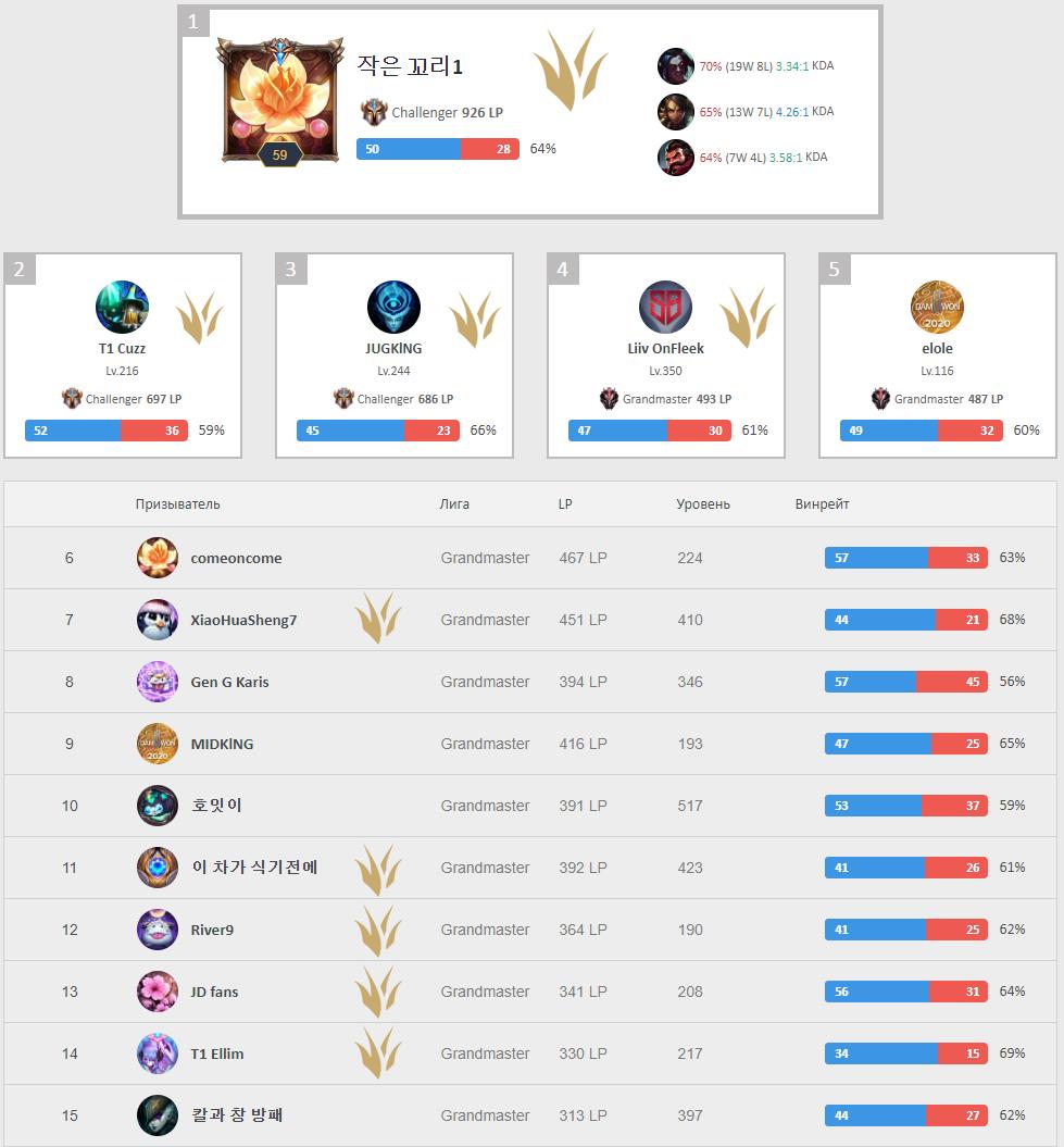 Рейтинг лучших игроков корейского сервера