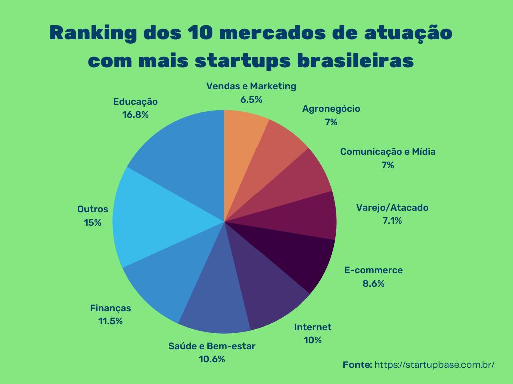 Ranking dos 10 mercados de atuação com mais startups brasileiras 2021