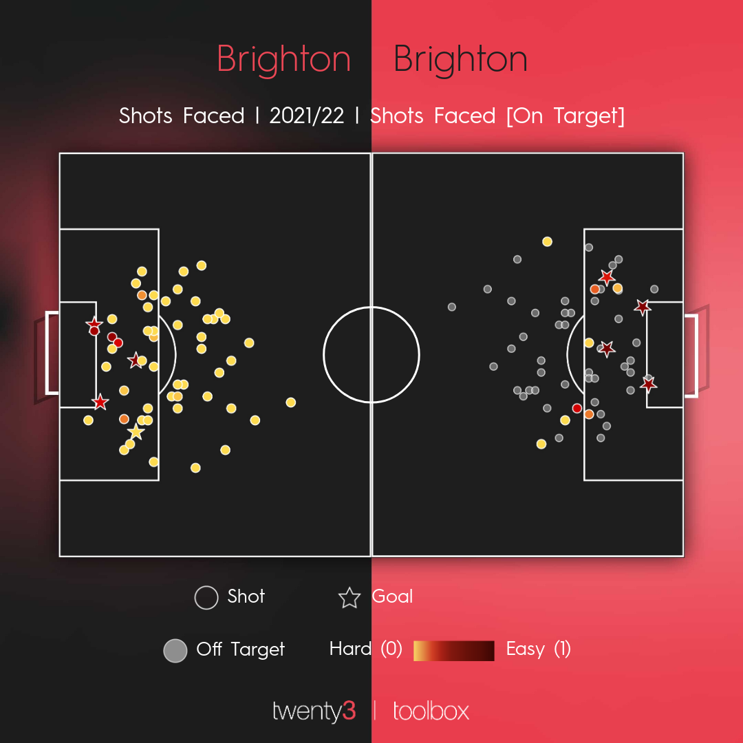 A shot map showing the efforts Brighton have allowed during the 2021/22 Premier League campaign.
