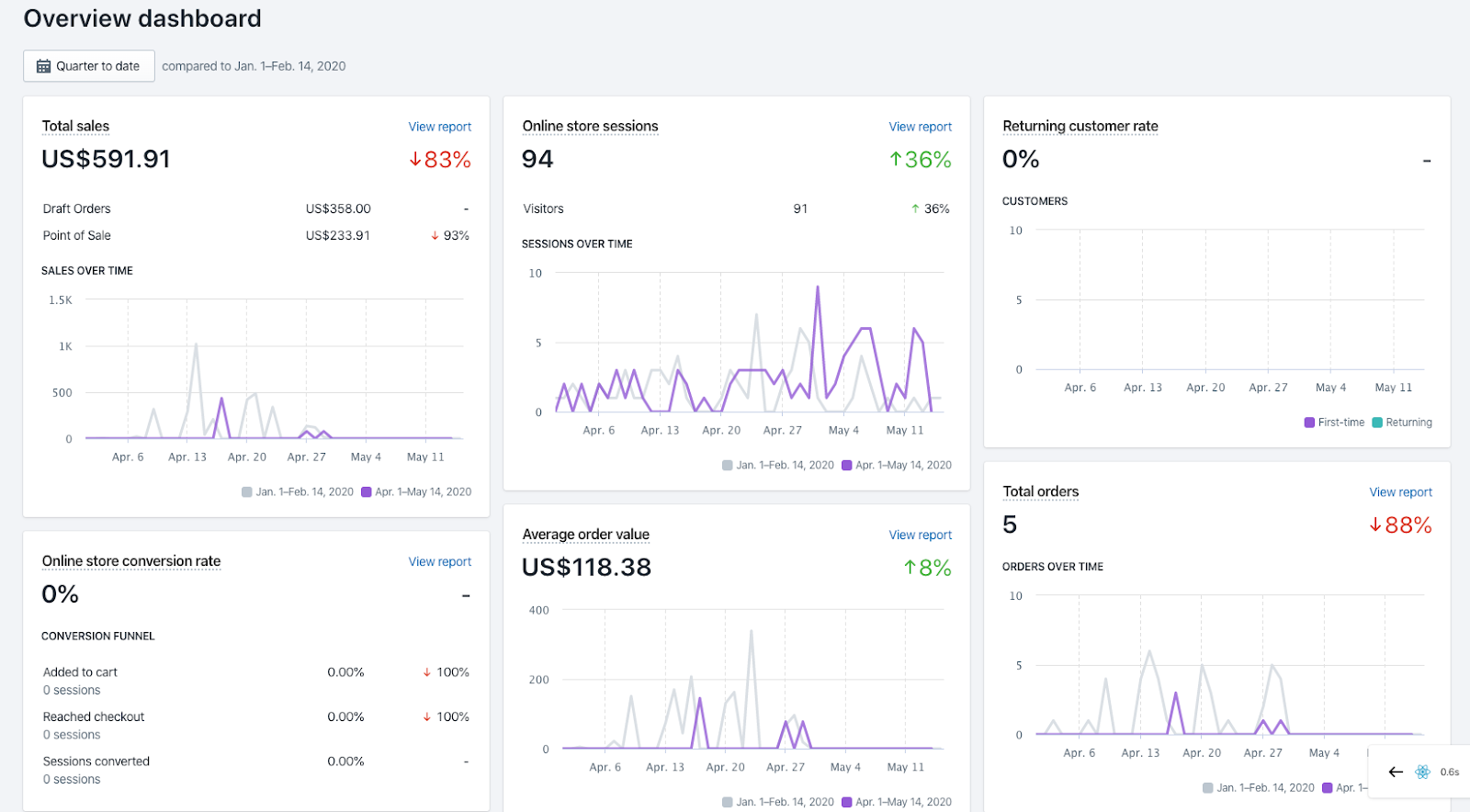 Shopify analytics overview dashboard