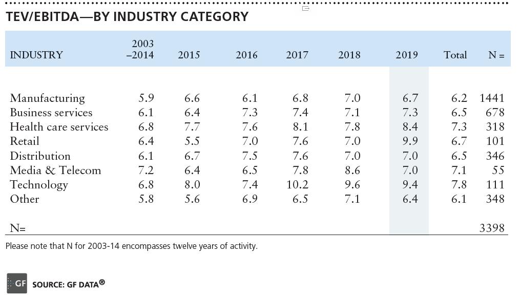 TEV/EBITDA by Industry