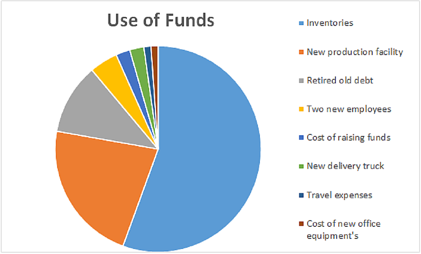 Use of funds.png