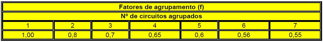Tabela de fatores de agrupamento.