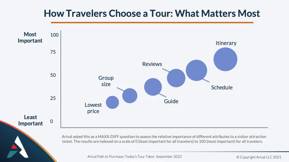 How Travelers Choose Tours Douglas Quinby Arival tour taker